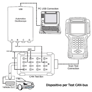 Yctze Linea di test diagnostici PRO CAN BUS UDS Lettori di codici dello strumento di riparazione automatica K-Line adatti per la linea di test diagnostici del sedile